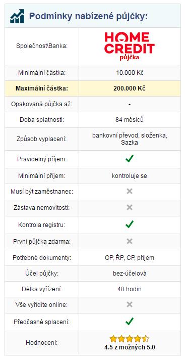 Tabulka s podmínkami půjček