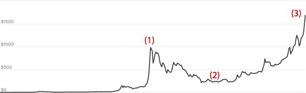 Kurz Bitcoin